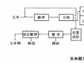玉米加工设备联产工艺流程图简介